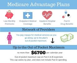How To Choose The Best Medicare Supplement Plan for 2019?
